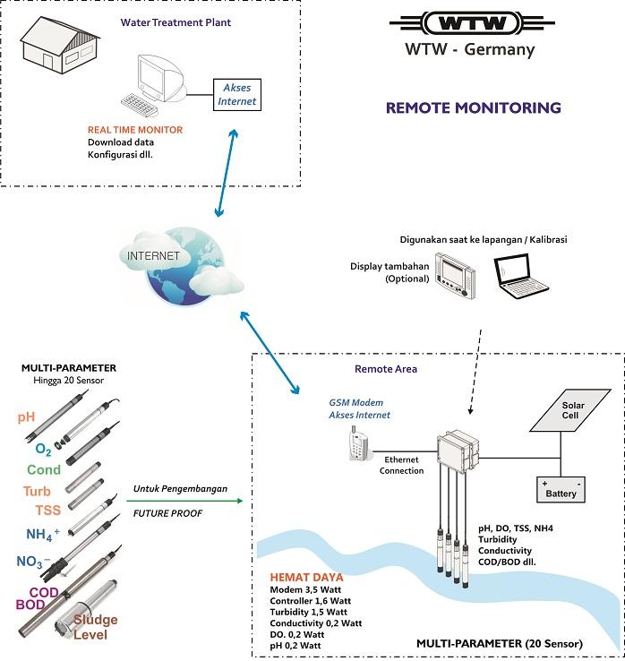 layout-telemetry-web.jpg